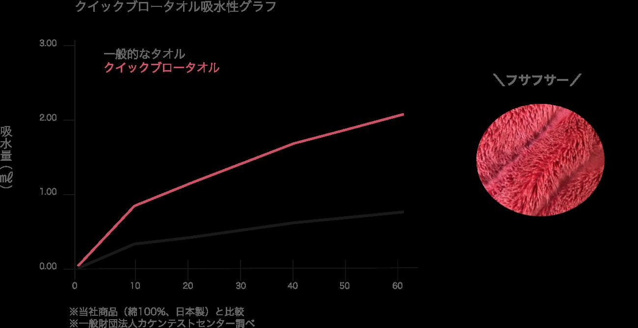 モイスチャーガーゼタオルは、吸水力が一般的なタオルの約5倍