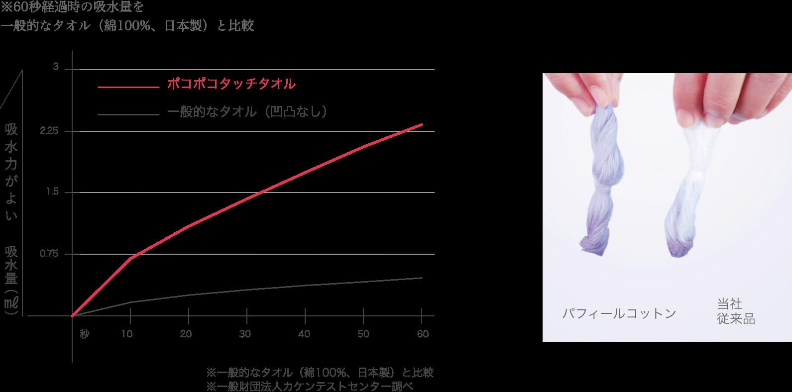 ポコポコタッチタオルは、吸水力が一般的なタオルの約5倍